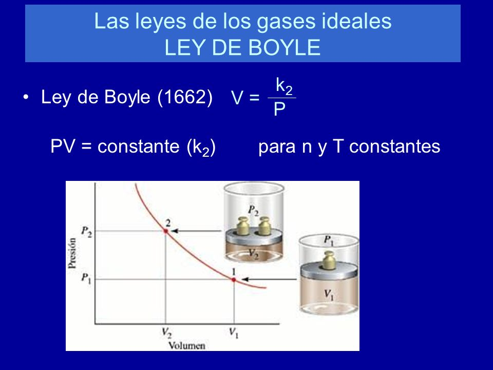 Las leyes de los gases ideales LEY DE BOYLE Ley de Boyle (1662) V = k2k2 P PV = constante (k 2 ) para n y T constantes