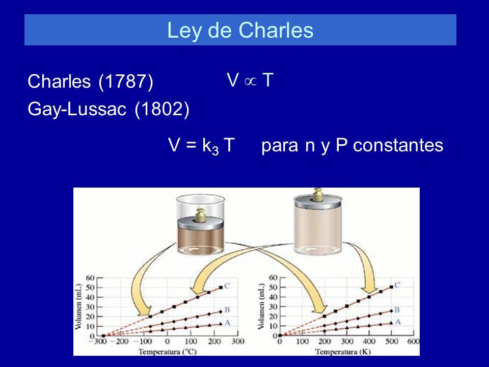 Ley de Charles Charles (1787) Gay-Lussac (1802) V T V = k 3 T para n y P constantes