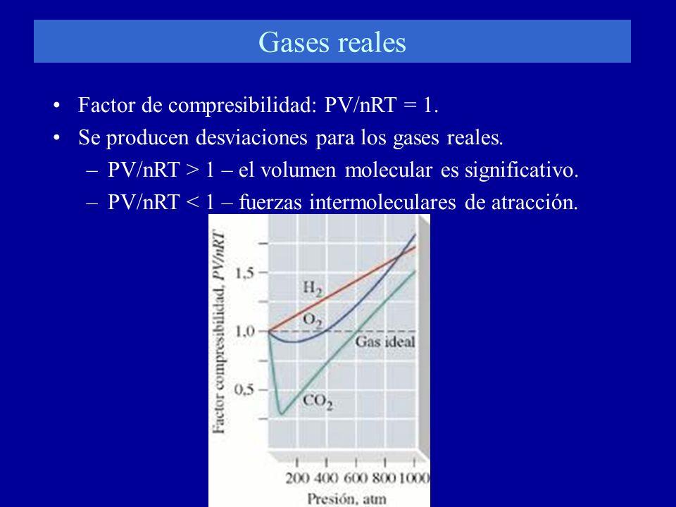 Gases reales Factor de compresibilidad: PV/nRT = 1. Se producen desviaciones para los gases reales. –PV/nRT > 1 – el volumen molecular es significativ
