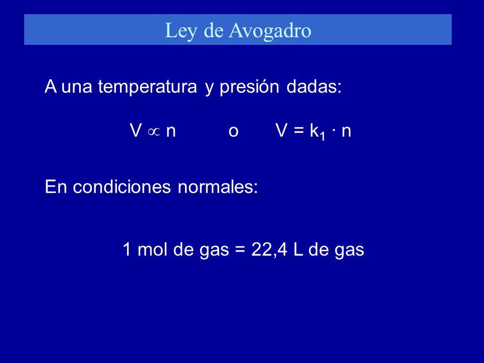 Ley de Avogadro V n o V = k 1 · n En condiciones normales: 1 mol de gas = 22,4 L de gas A una temperatura y presión dadas: