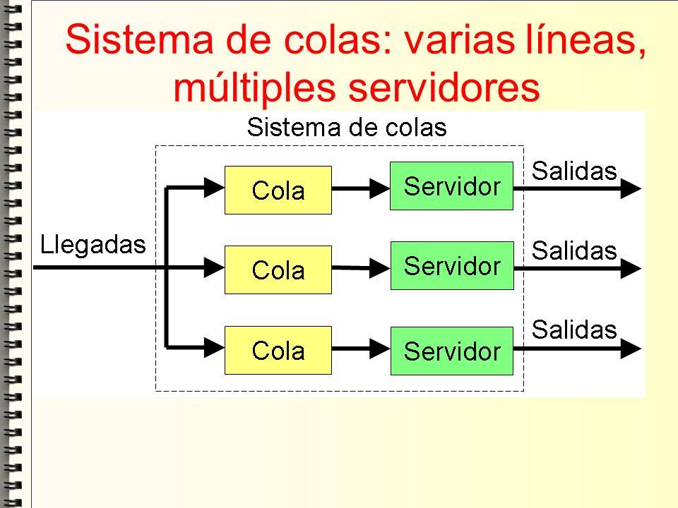 Sistema de colas: varias líneas, múltiples servidores