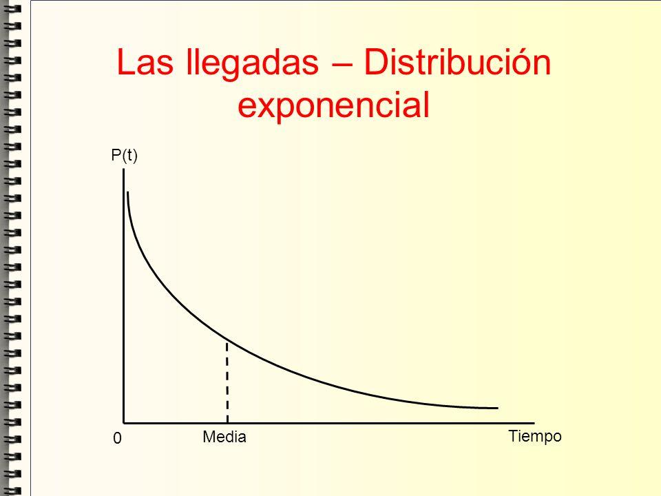 Las llegadas – Distribución exponencial Media Tiempo 0 P(t)