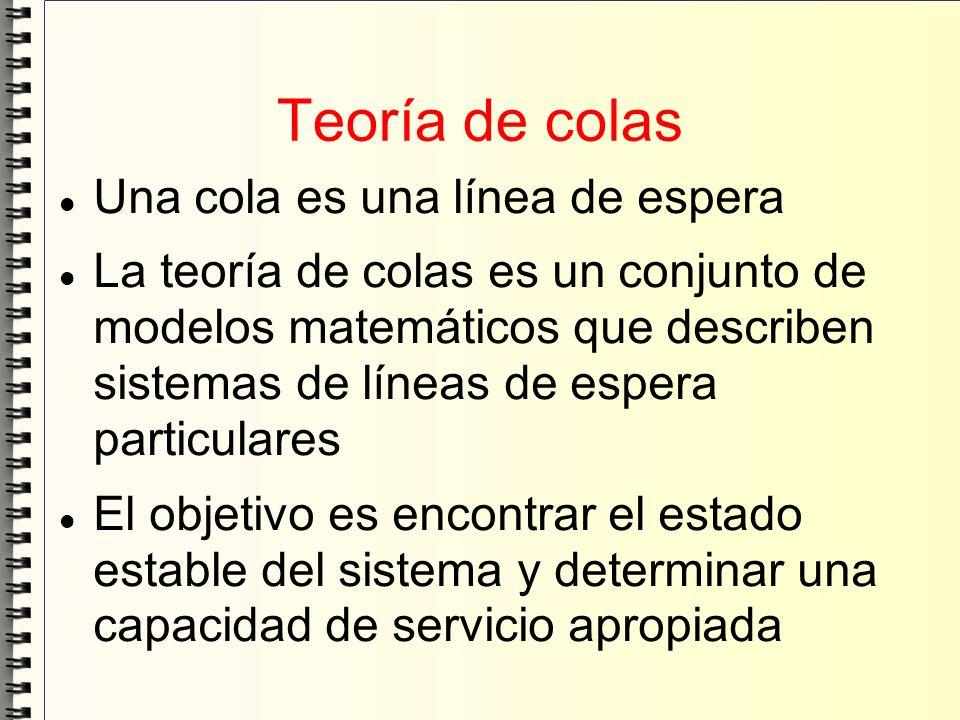 Teoría de colas Una cola es una línea de espera La teoría de colas es un conjunto de modelos matemáticos que describen sistemas de líneas de espera pa