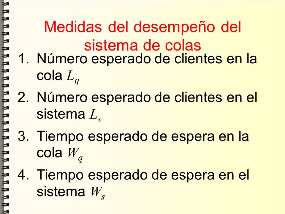 Medidas del desempeño del sistema de colas 1.Número esperado de clientes en la cola L q 2.Número esperado de clientes en el sistema L s 3.Tiempo esper