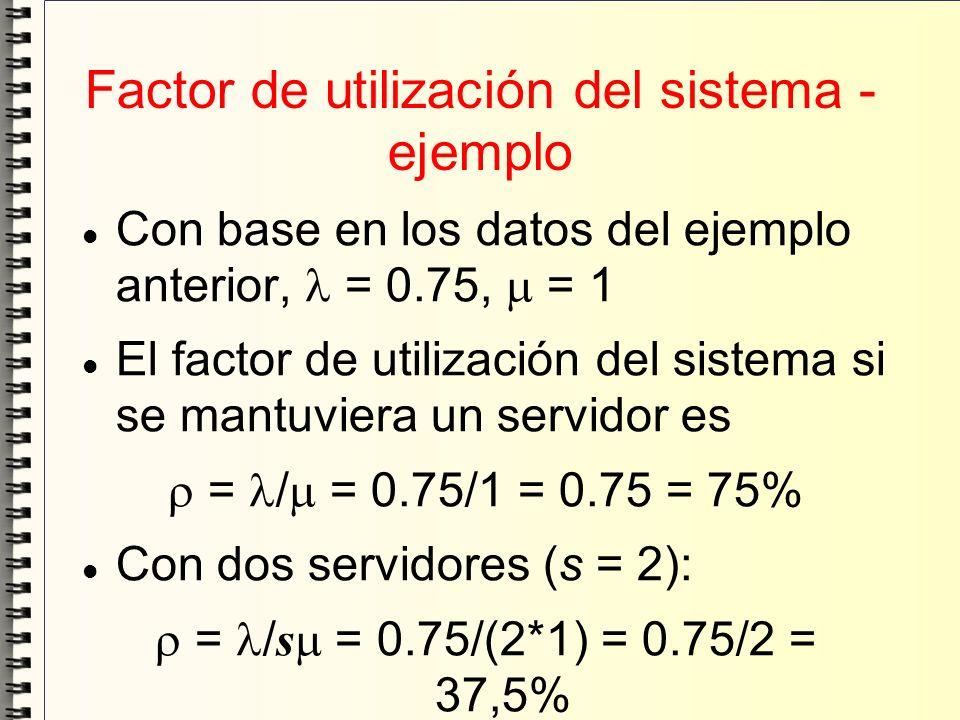 Factor de utilización del sistema - ejemplo Con base en los datos del ejemplo anterior, = 0.75, = 1 El factor de utilización del sistema si se mantuvi