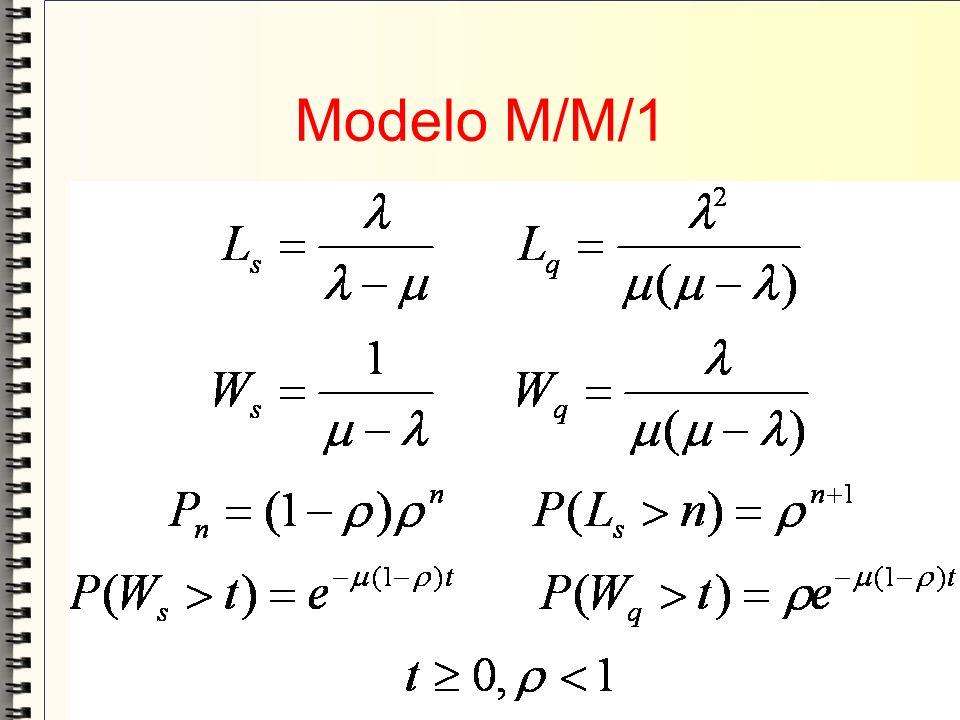 Modelo M/M/1