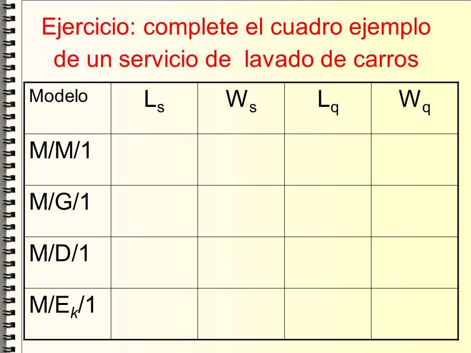 Ejercicio: complete el cuadro ejemplo de un servicio de lavado de carros Modelo LsLs WsWs LqLq WqWq M/M/1 M/G/1 M/D/1 M/E k /1