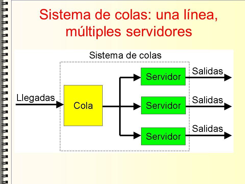 Sistema de colas: una línea, múltiples servidores