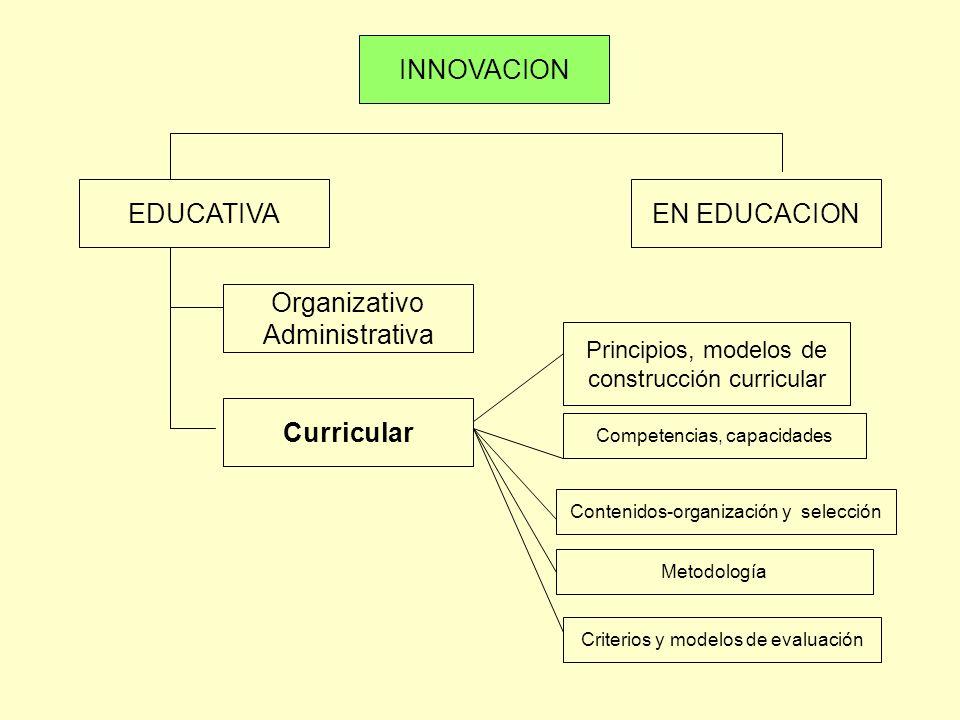 INNOVACION EDUCATIVAEN EDUCACION Organizativo Administrativa Curricular Principios, modelos de construcción curricular Contenidos-organización y selec