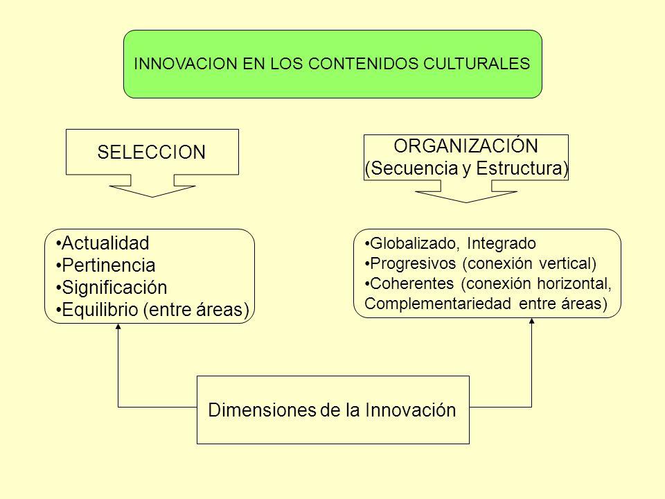 SELECCION ORGANIZACIÓN (Secuencia y Estructura) INNOVACION EN LOS CONTENIDOS CULTURALES Actualidad Pertinencia Significación Equilibrio (entre áreas)