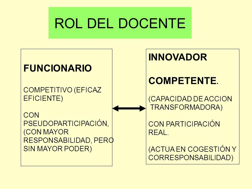 ROL DEL DOCENTE FUNCIONARIO COMPETITIVO (EFICAZ EFICIENTE) CON PSEUDOPARTICIPACIÓN, (CON MAYOR RESPONSABILIDAD, PERO SIN MAYOR PODER) INNOVADOR COMPET