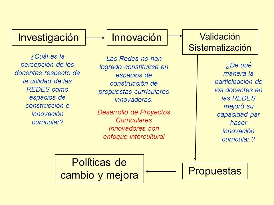 InvestigaciónInnovación Validación Sistematización Propuestas Políticas de cambio y mejora ¿Cuál es la percepción de los docentes respecto de la utili