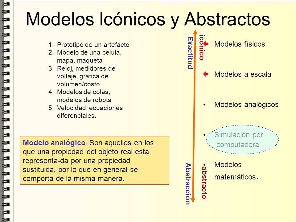 Modelos físicos Modelos a escala Modelos analógicos Simulación por computadora Modelos matemáticos. Modelos Icónicos y Abstractos 1.Prototipo de un ar