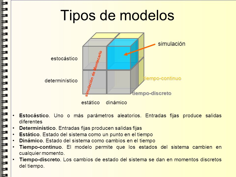 Tipos de modelos Estocástico. Uno o más parámetros aleatorios. Entradas fijas produce salidas diferentes Determinístico. Entradas fijas producen salid