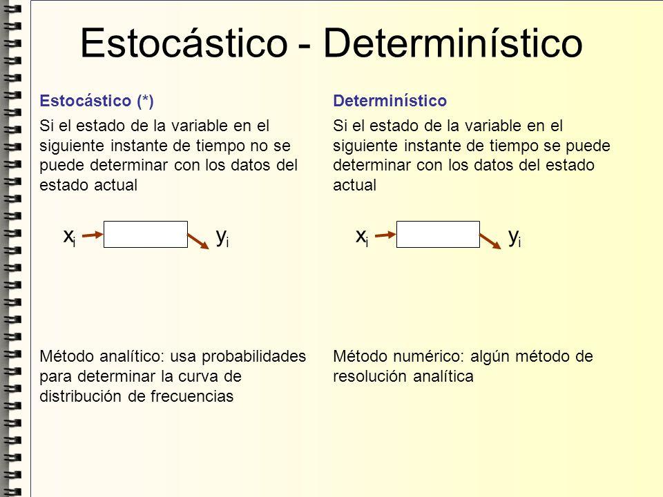 Determinístico Si el estado de la variable en el siguiente instante de tiempo se puede determinar con los datos del estado actual Método numérico: alg