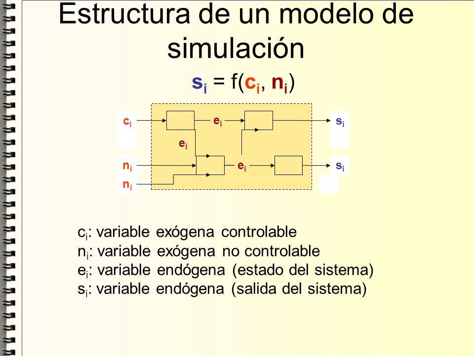 Estructura de un modelo de simulación s i = f(c i, n i ) c i : variable exógena controlable n i : variable exógena no controlable e i : variable endóg