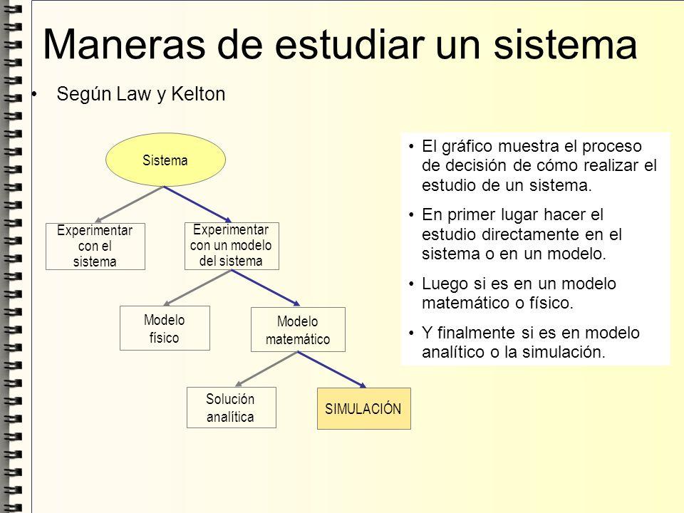 Maneras de estudiar un sistema Según Law y Kelton Sistema Experimentar con el sistema Experimentar con un modelo del sistema Modelo físico Modelo mate