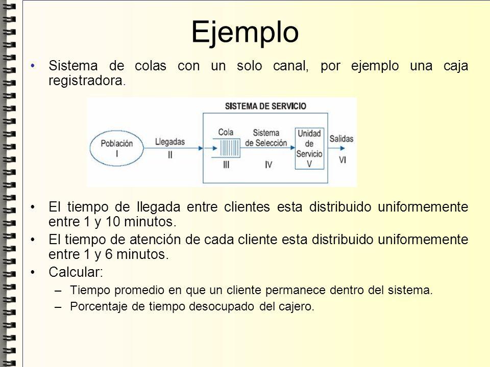 Ejemplo Sistema de colas con un solo canal, por ejemplo una caja registradora. El tiempo de llegada entre clientes esta distribuido uniformemente entr
