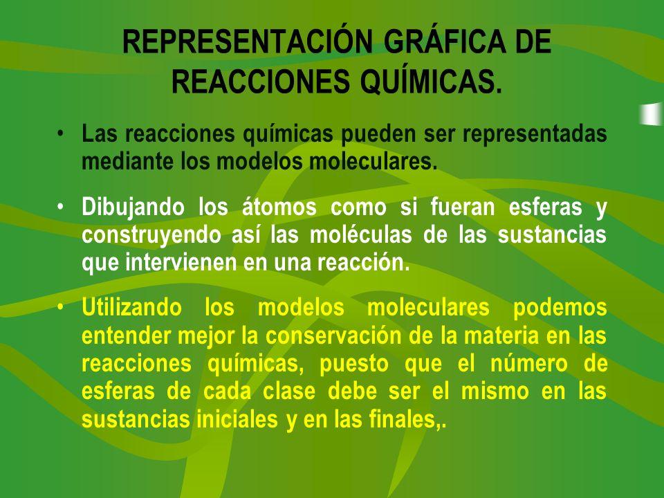 REPRESENTACIÓN GRÁFICA DE REACCIONES QUÍMICAS. Las reacciones químicas pueden ser representadas mediante los modelos moleculares. Dibujando los átomos