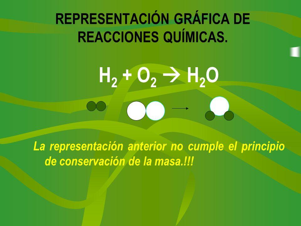 REPRESENTACIÓN GRÁFICA DE REACCIONES QUÍMICAS. H 2 + O 2 H 2 O La representación anterior no cumple el principio de conservación de la masa.!!!