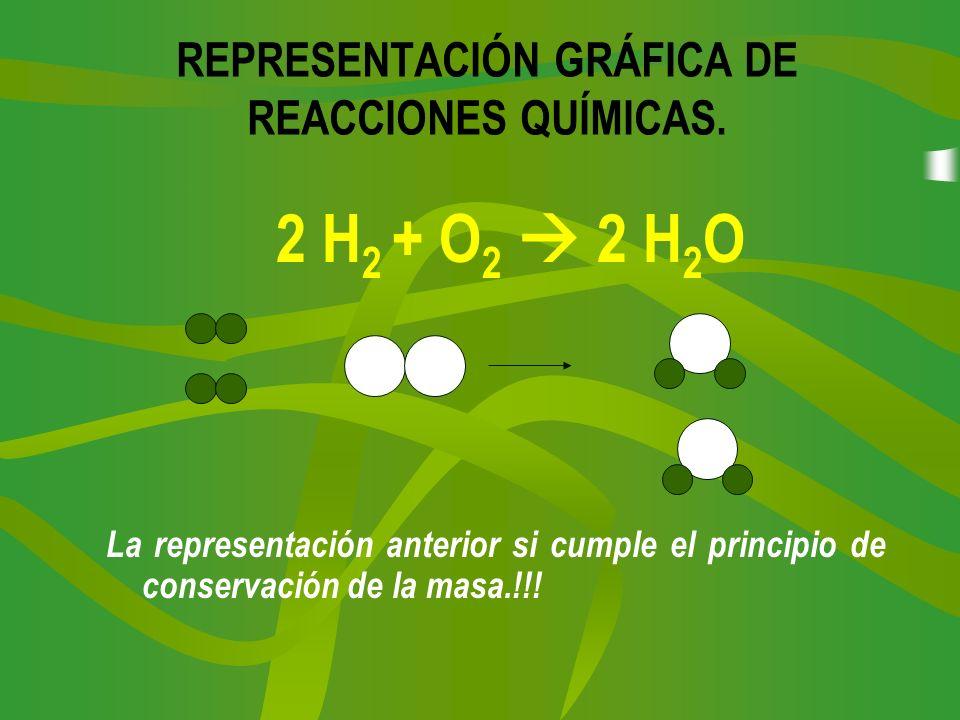 REPRESENTACIÓN GRÁFICA DE REACCIONES QUÍMICAS. 2 H 2 + O 2 2 H 2 O La representación anterior si cumple el principio de conservación de la masa.!!!