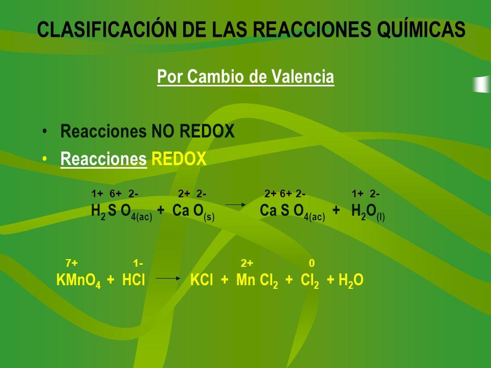 Por Cambio de Valencia Reacciones NO REDOX Reacciones REDOX Reacciones CLASIFICACIÓN DE LAS REACCIONES QUÍMICAS 1+ 6+ 2- 2+ 2- 2+ 6+ 2- 1+ 2- H 2 S O