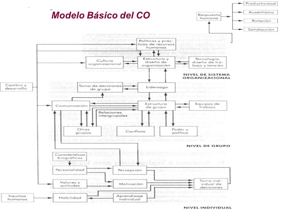 10 Modelo Básico del CO