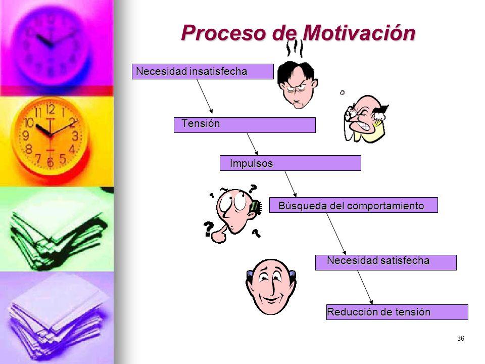 36 Proceso de Motivación Necesidad insatisfecha Necesidad insatisfechaTensiónImpulsos Búsqueda del comportamiento Necesidad satisfecha Reducción de te