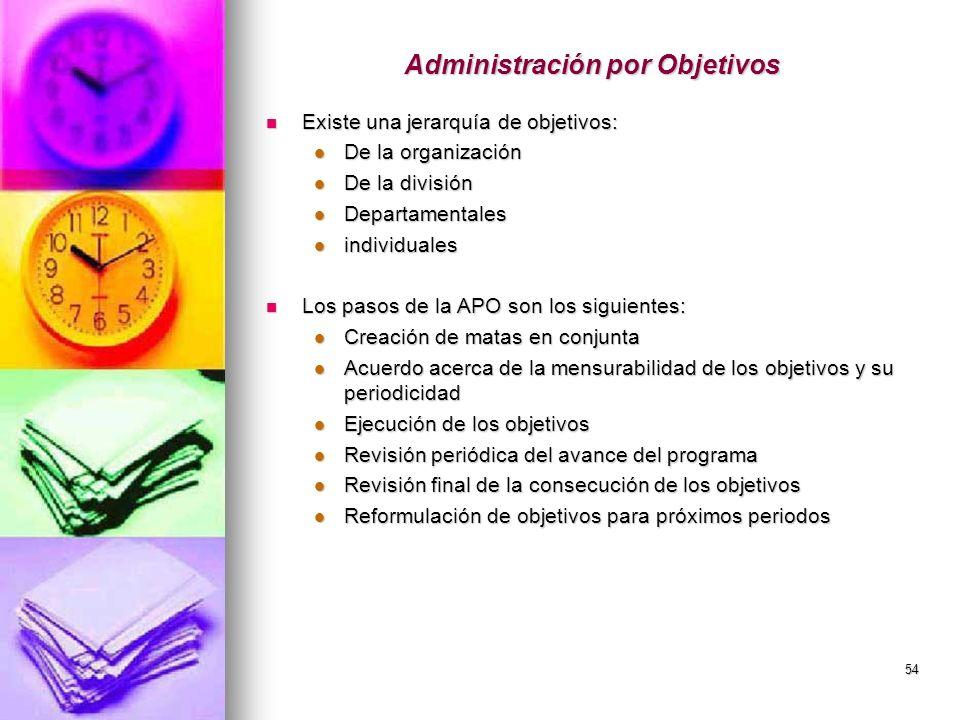 54 Administración por Objetivos Existe una jerarquía de objetivos: Existe una jerarquía de objetivos: De la organización De la organización De la divi