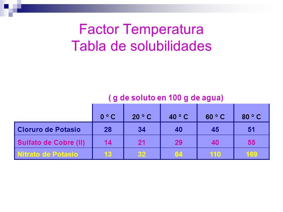 Factor Temperatura Tabla de solubilidades ( g de soluto en 100 g de agua) 0 º C20 º C40 º C60 º C80 º C Cloruro de Potasio2834404551 Sulfato de Cobre
