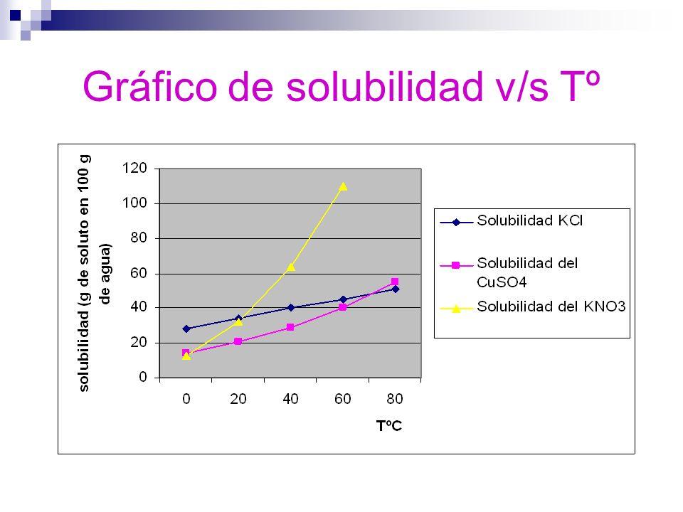 Gráfico de solubilidad v/s Tº