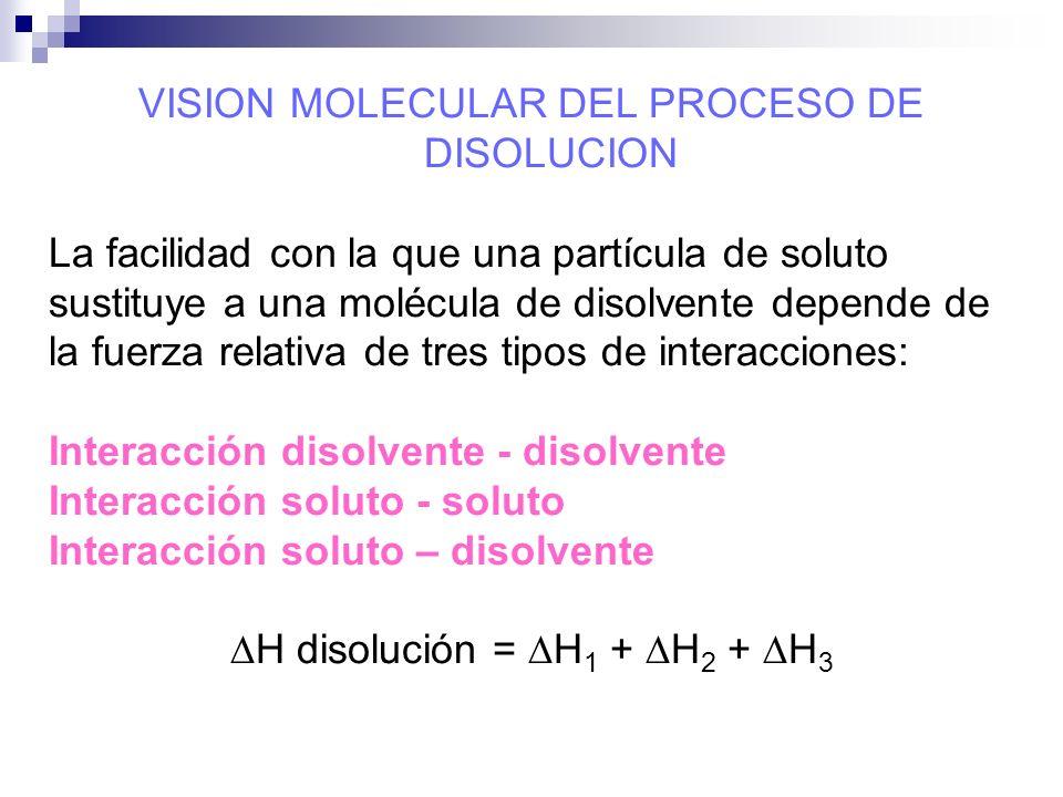 VISION MOLECULAR DEL PROCESO DE DISOLUCION La facilidad con la que una partícula de soluto sustituye a una molécula de disolvente depende de la fuerza