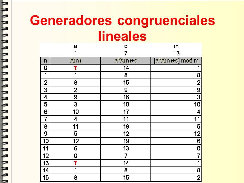 Generadores congruenciales lineales