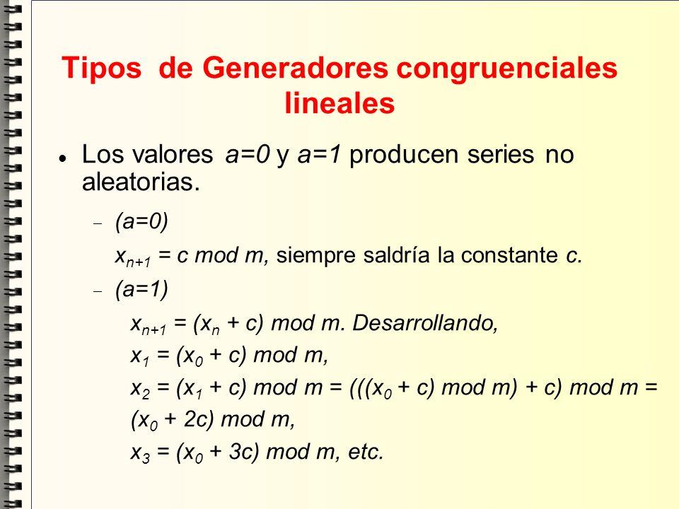 Tipos de Generadores congruenciales lineales Los valores a=0 y a=1 producen series no aleatorias. (a=0) x n+1 = c mod m, siempre saldría la constante