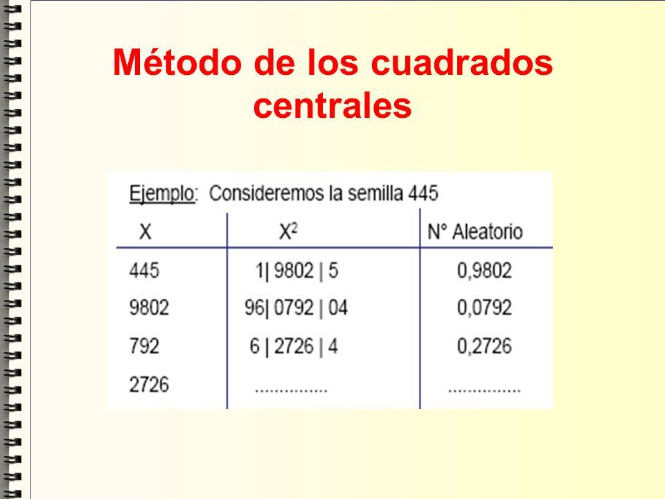 Generadores congruenciales lineales.