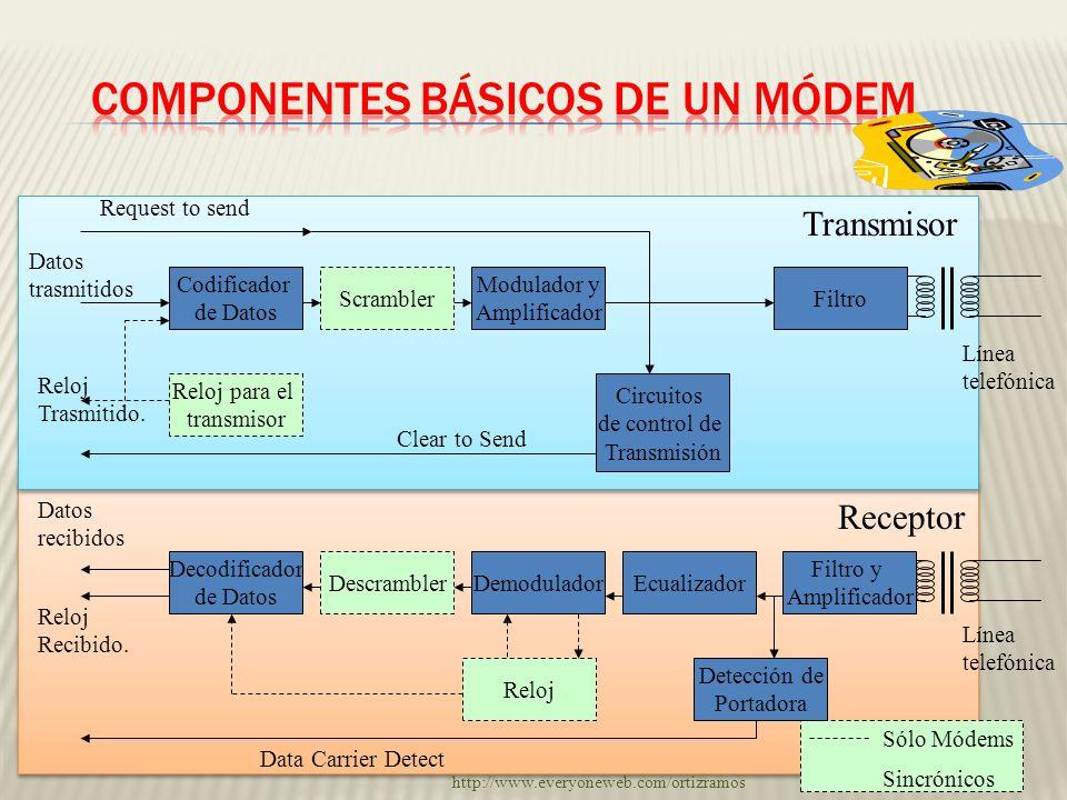 Codificador de Datos Scrambler Modulador y Amplificador Filtro Reloj para el transmisor Circuitos de control de Transmisión Decodificador de Datos Des