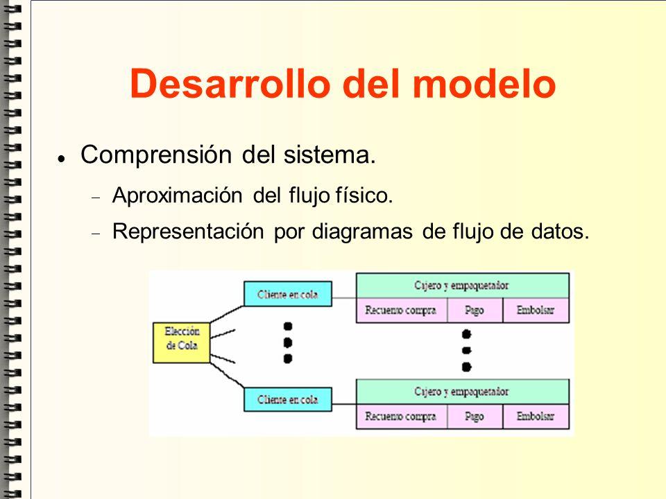 Desarrollo del modelo Comprensión del sistema. Aproximación del flujo físico. Representación por diagramas de flujo de datos.