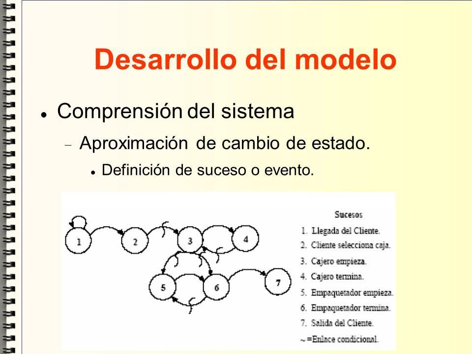 Desarrollo del modelo Comprensión del sistema Aproximación de cambio de estado. Definición de suceso o evento.