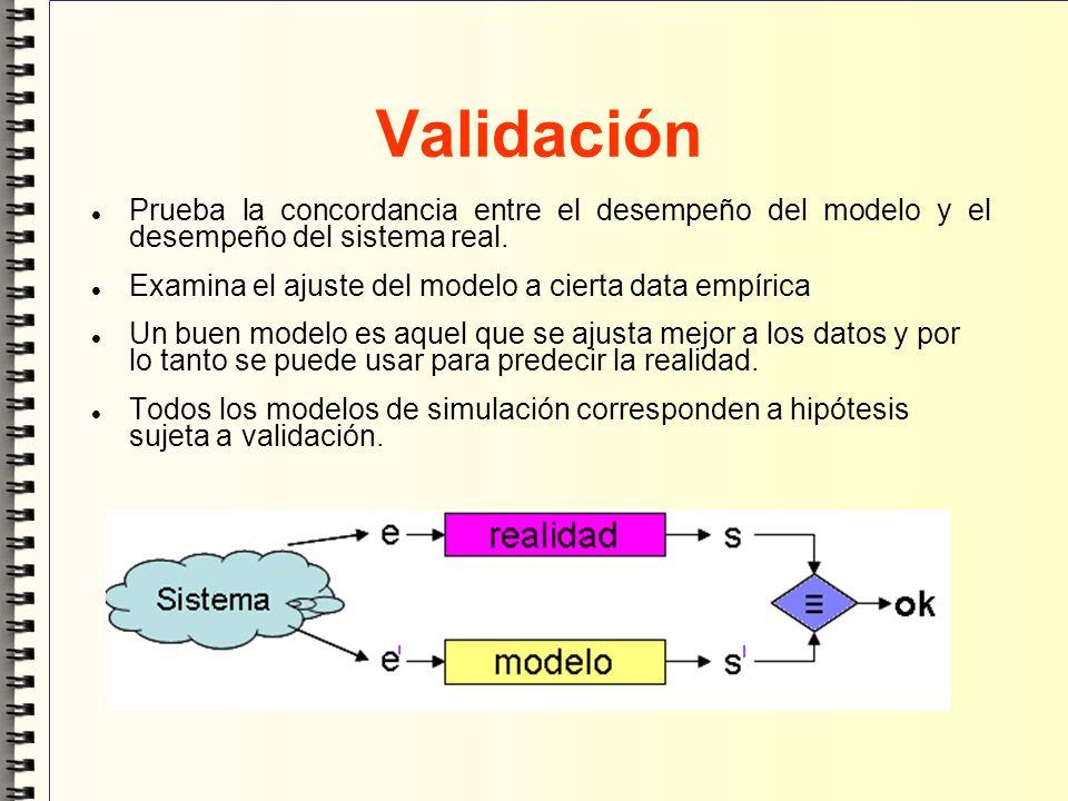 Validación Prueba la concordancia entre el desempeño del modelo y el desempeño del sistema real. Examina el ajuste del modelo a cierta data empírica U