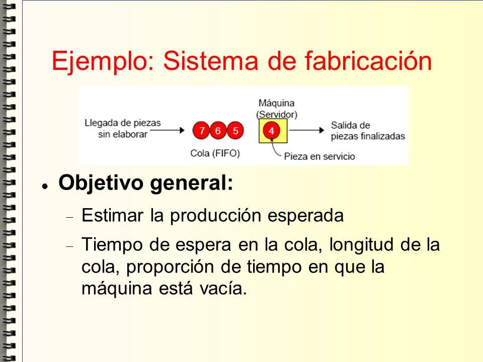 Ejemplo: Sistema de fabricación Objetivo general: Estimar la producción esperada Tiempo de espera en la cola, longitud de la cola, proporción de tiemp