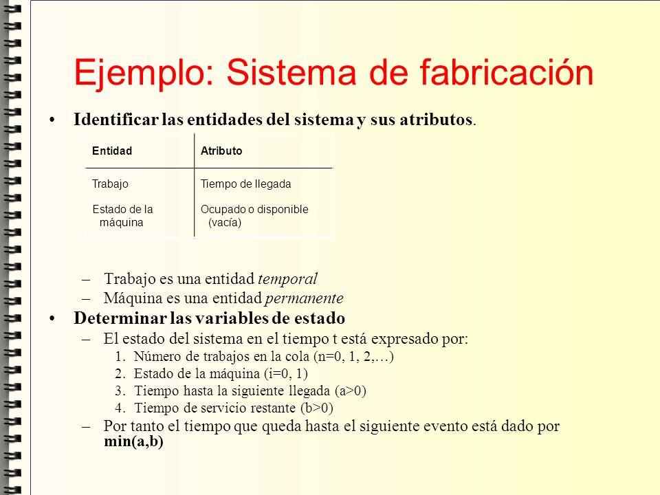 Ejemplo: Sistema de fabricación Identificar las entidades del sistema y sus atributos. –Trabajo es una entidad temporal –Máquina es una entidad perman
