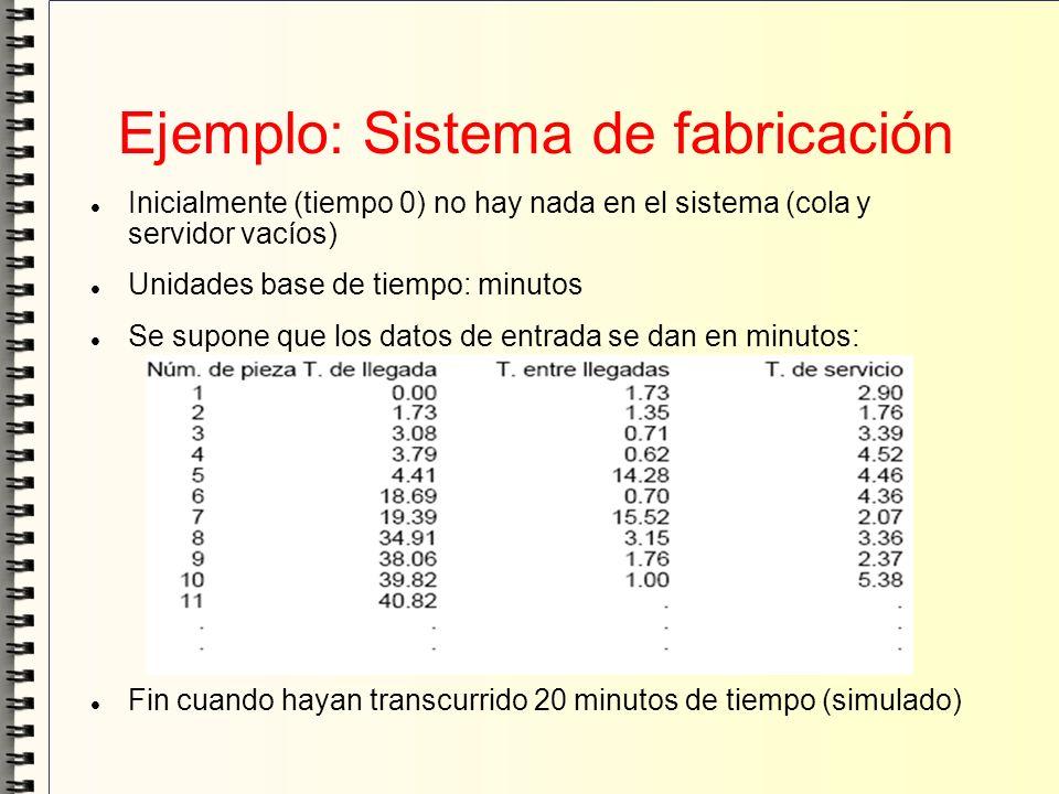 Ejemplo: Sistema de fabricación Inicialmente (tiempo 0) no hay nada en el sistema (cola y servidor vacíos) Unidades base de tiempo: minutos Se supone