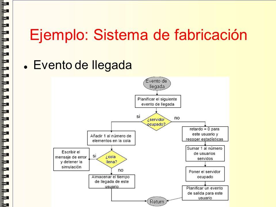 Ejemplo: Sistema de fabricación Evento de llegada