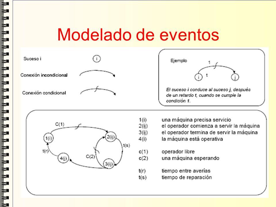 Modelado de eventos