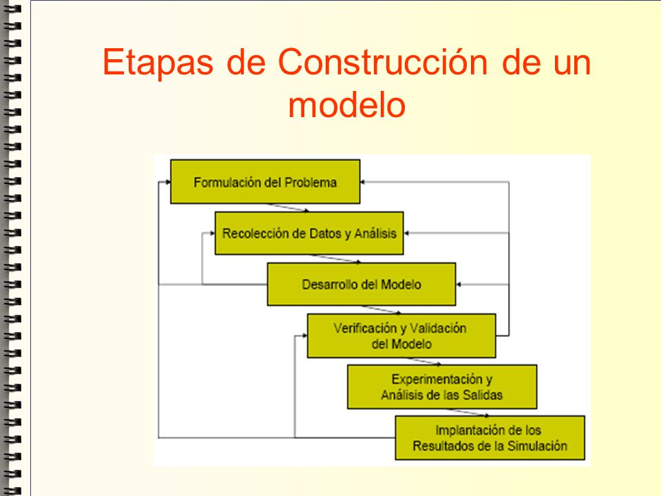 Implantación de los resultados de la Simulación En esta etapa se realiza la interpretación de los resultados que arroja la simulación y basándose en esto se toma una decisión.