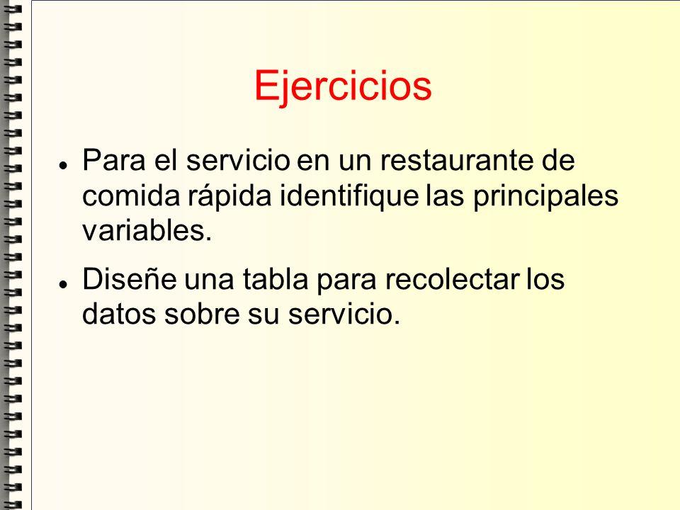 Ejercicios Para el servicio en un restaurante de comida rápida identifique las principales variables. Diseñe una tabla para recolectar los datos sobre