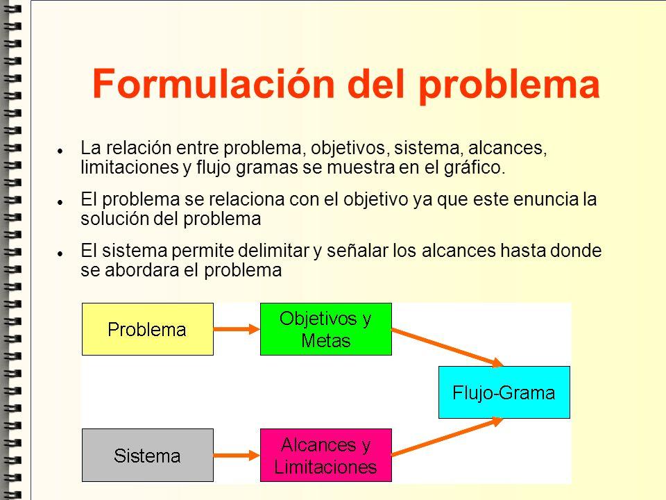 Formulación del problema La relación entre problema, objetivos, sistema, alcances, limitaciones y flujo gramas se muestra en el gráfico. El problema s