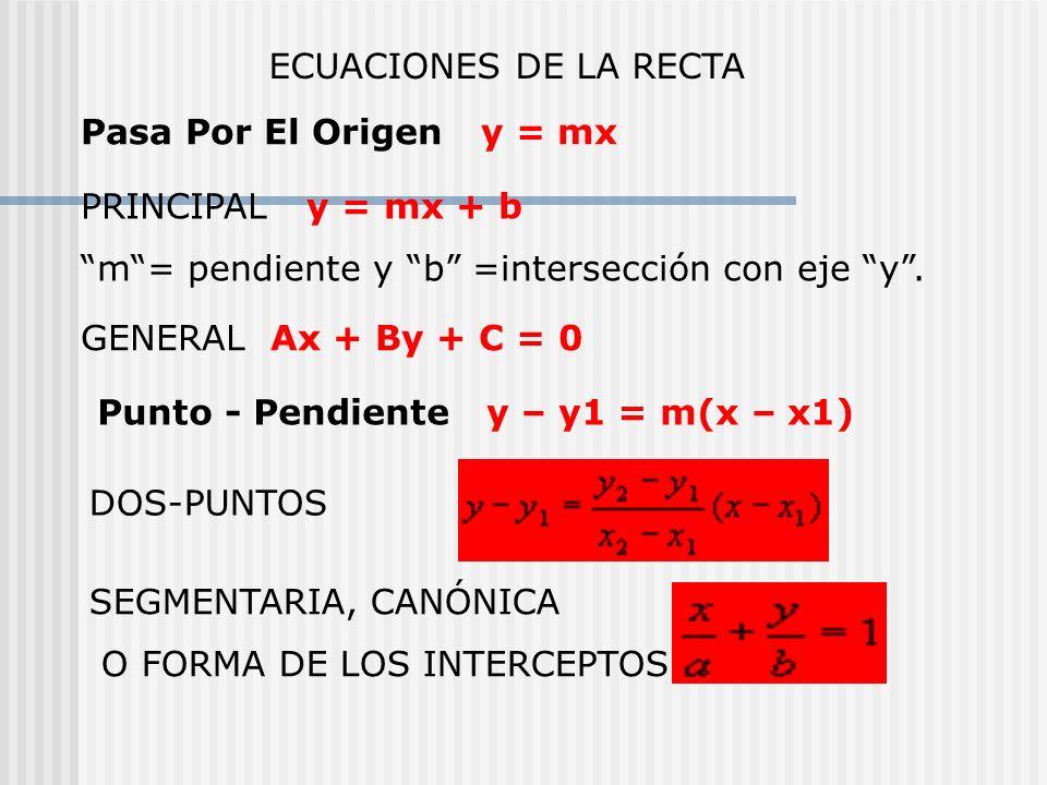 PRINCIPAL y = mx + b m= pendiente y b =intersección con eje y. GENERAL Ax + By + C = 0 ECUACIONES DE LA RECTA Pasa Por El Origen y = mx Punto - Pendie