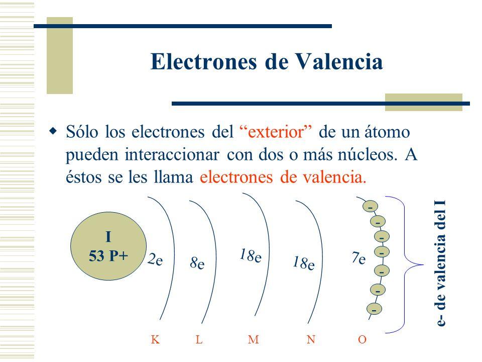 Electrones de Valencia Sólo los electrones del exterior de un átomo pueden interaccionar con dos o más núcleos. A éstos se les llama electrones de val