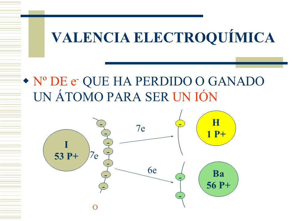 VALENCIA ELECTROQUÍMICA Nº DE e - QUE HA PERDIDO O GANADO UN ÁTOMO PARA SER UN IÓN I 53 P+ 7e O - - - - - - - Ba 56 P+ - - H 1 P+ - 7e 6e
